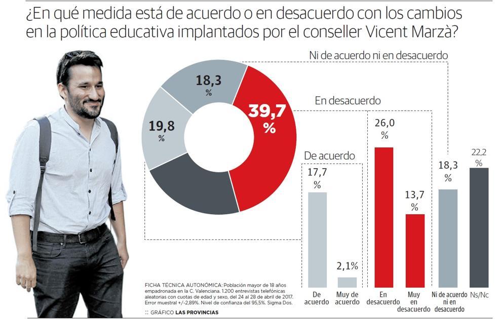 La mayoría de los valencianos rechaza las políticas educativas de Marzà